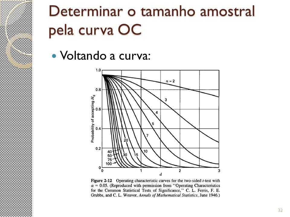 Determinar o tamanho amostral pela curva OC