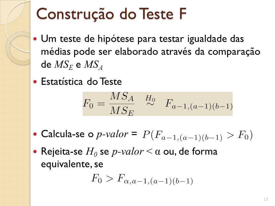 Construção do Teste F Um teste de hipótese para testar igualdade das médias pode ser elaborado através da comparação de MSE e MSA.