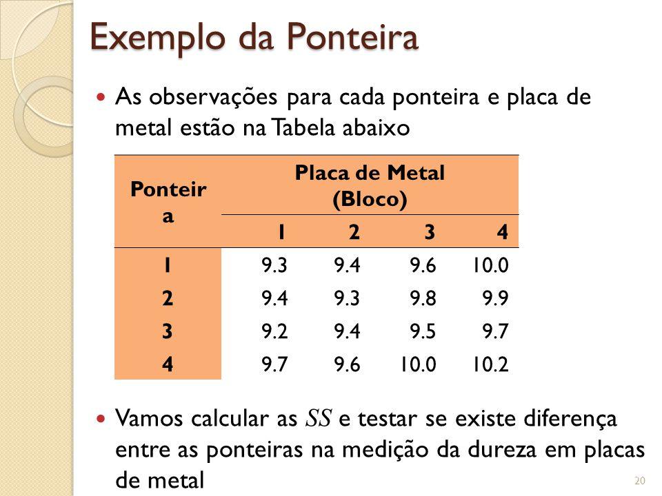 Exemplo da Ponteira As observações para cada ponteira e placa de metal estão na Tabela abaixo.