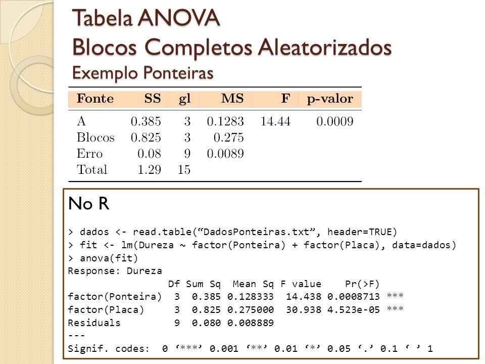 Tabela ANOVA Blocos Completos Aleatorizados Exemplo Ponteiras