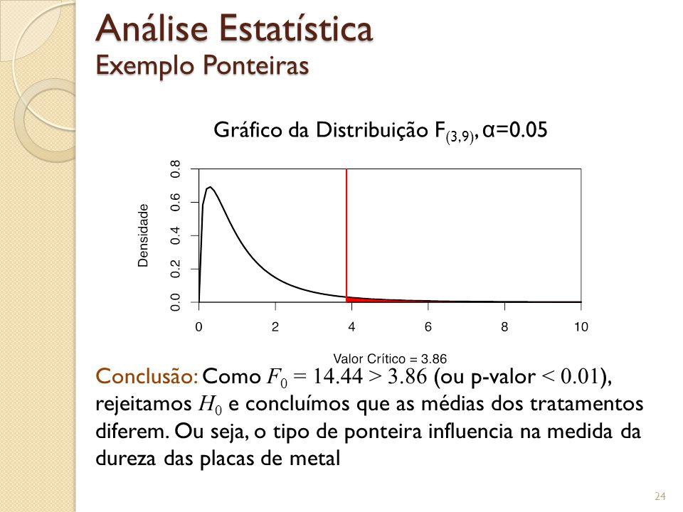 Análise Estatística Exemplo Ponteiras