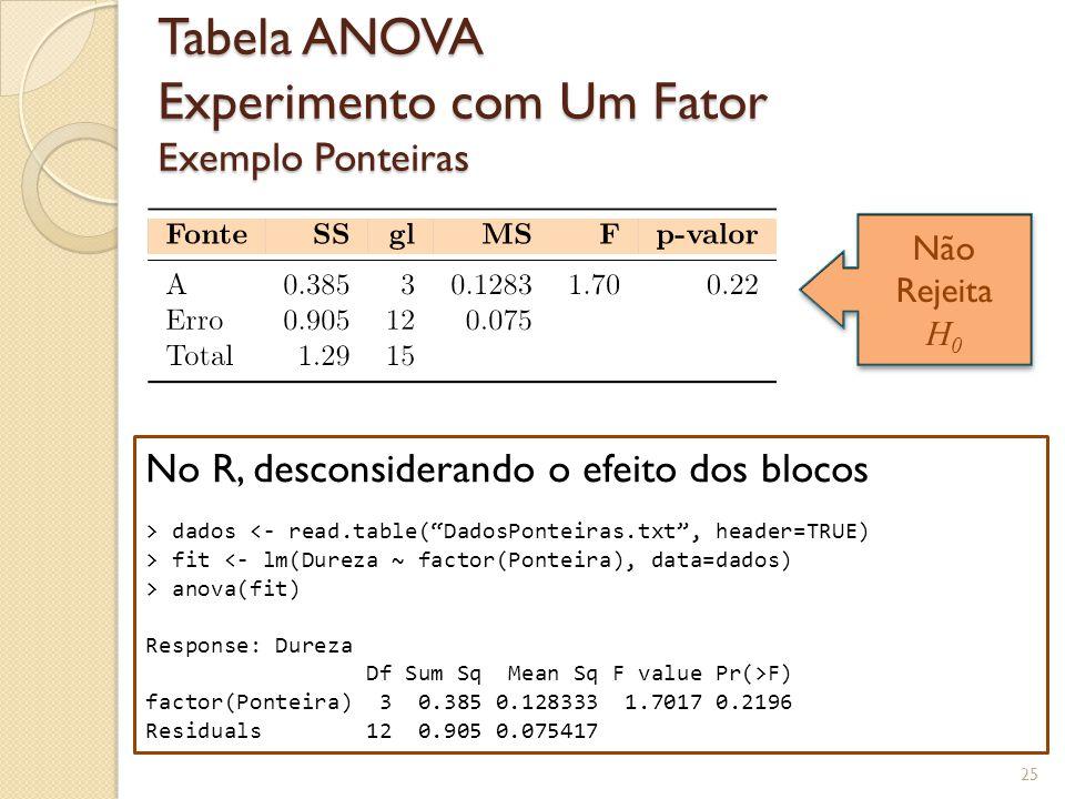 Tabela ANOVA Experimento com Um Fator Exemplo Ponteiras