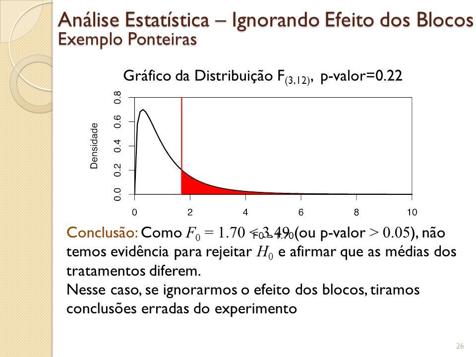 Análise Estatística – Ignorando Efeito dos Blocos Exemplo Ponteiras