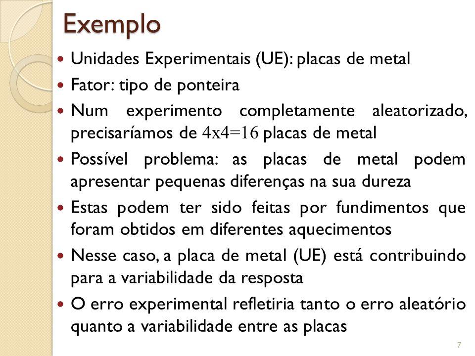Exemplo Unidades Experimentais (UE): placas de metal