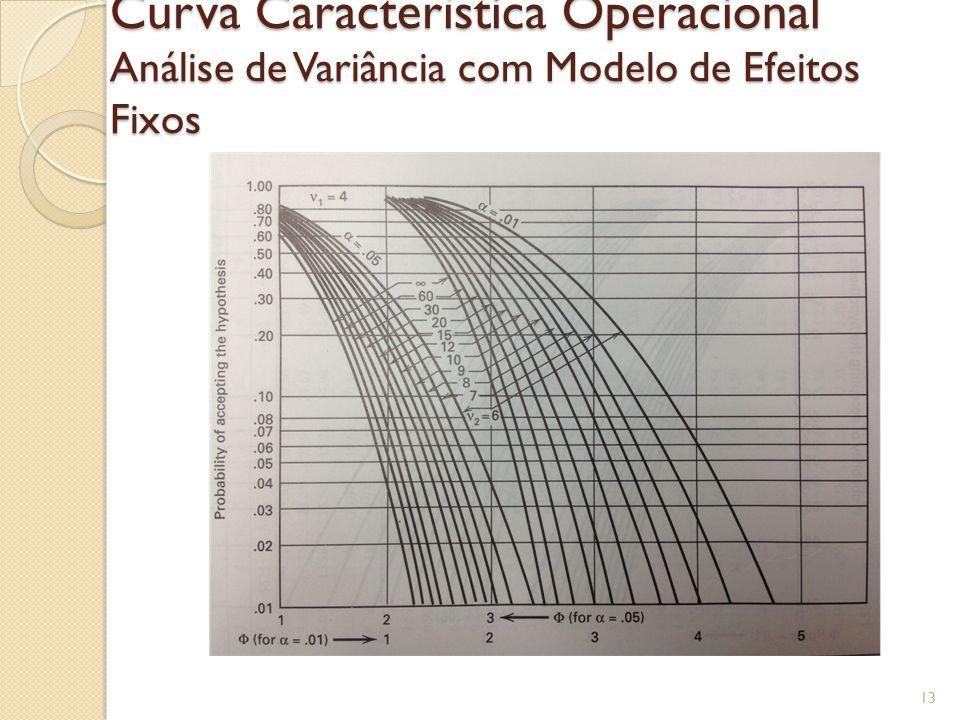 Curva Característica Operacional Análise de Variância com Modelo de Efeitos Fixos
