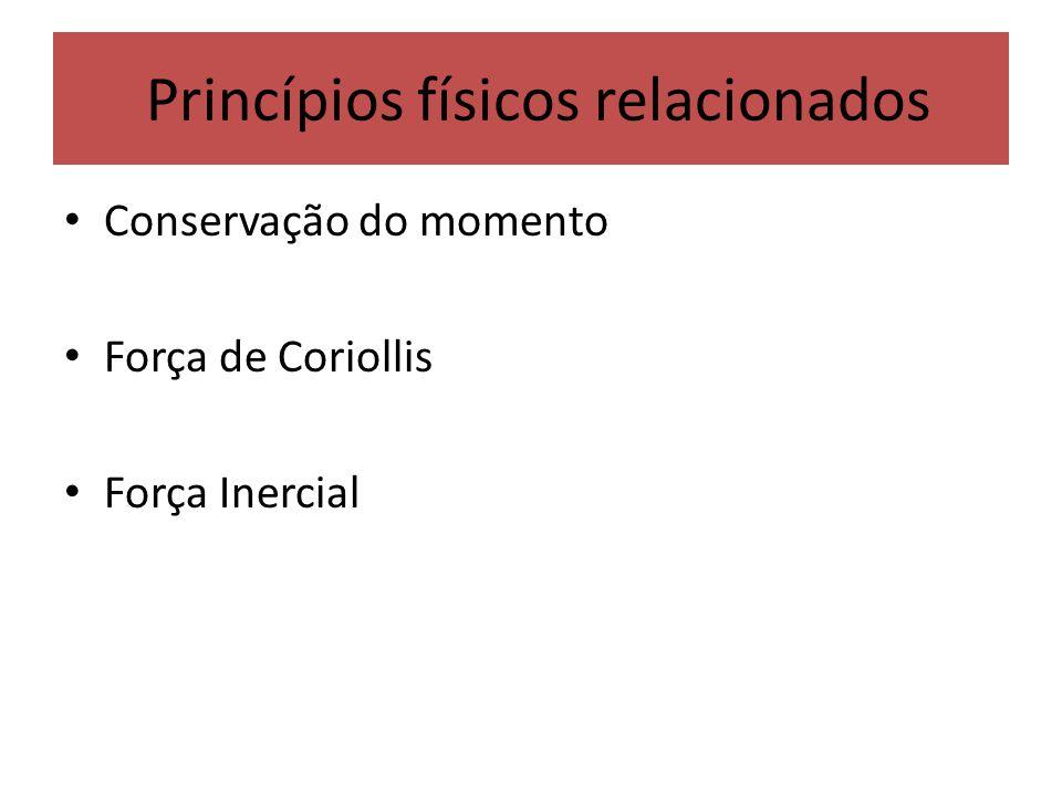 Princípios físicos relacionados