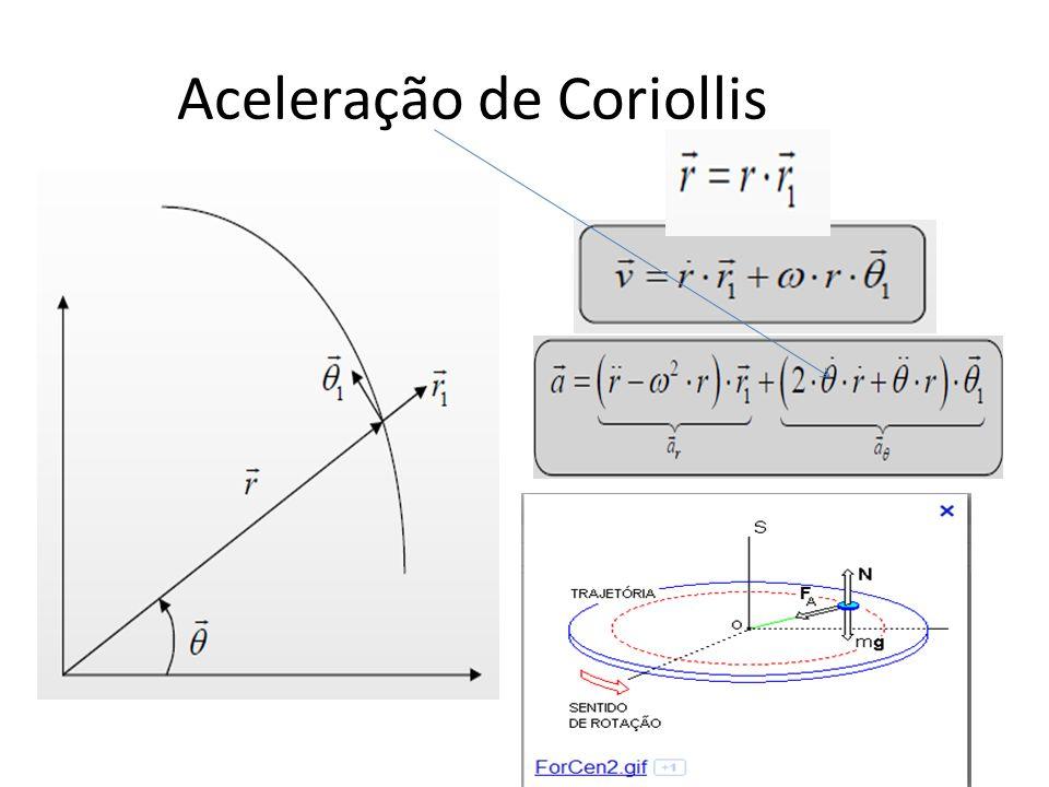 Aceleração de Coriollis