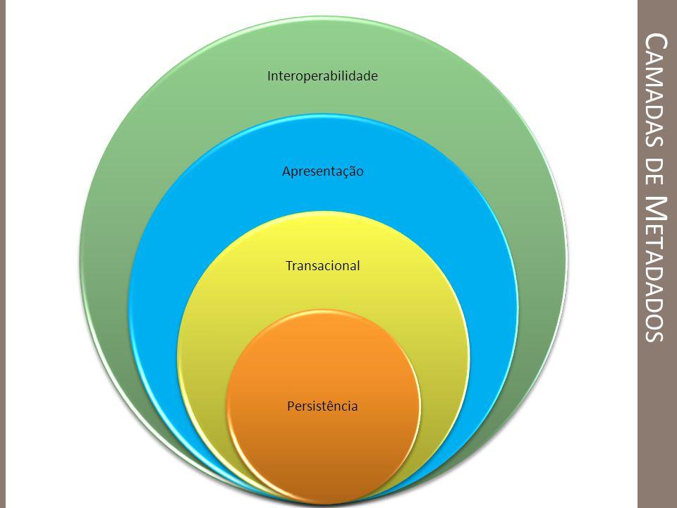 Camadas de Metadados Interoperabilidade Apresentação Transacional