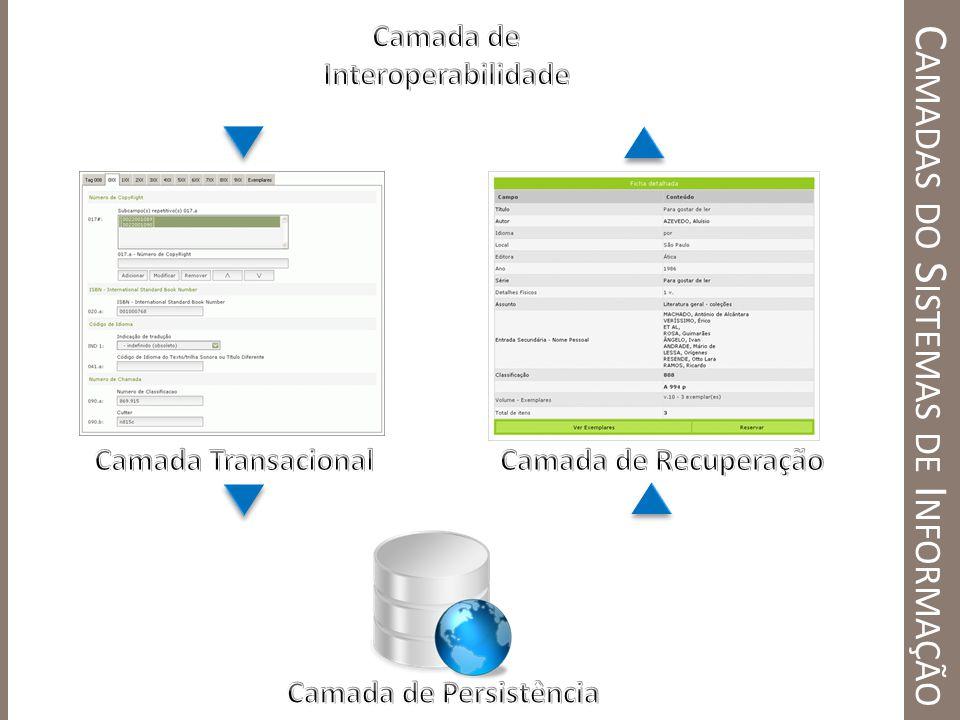 Camadas do Sistemas de Informação