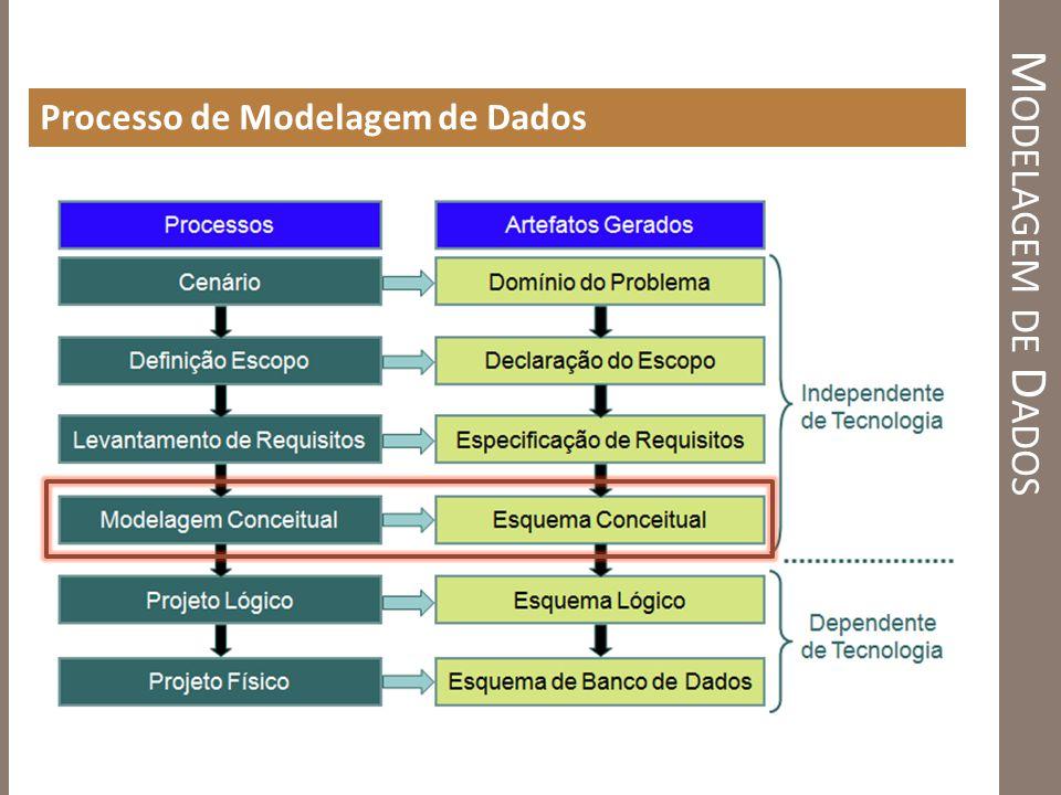 Modelagem de Dados Processo de Modelagem de Dados