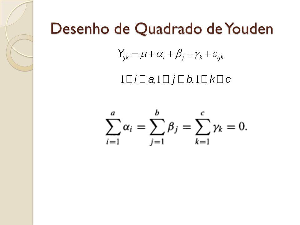 Desenho de Quadrado de Youden
