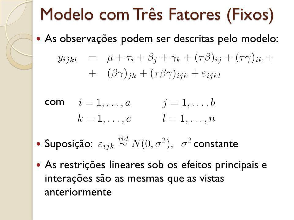 Modelo com Três Fatores Representação das Observações