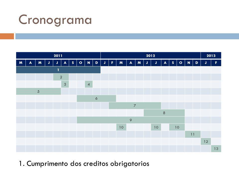 Cronograma 1. Cumprimento dos creditos obrigatorios 2011 2012 2013 M A