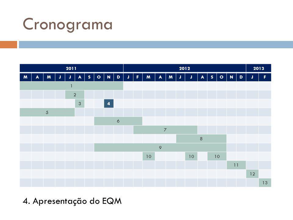 Cronograma 4. Apresentação do EQM 2011 2012 2013 M A J S O N D F 1 2 3
