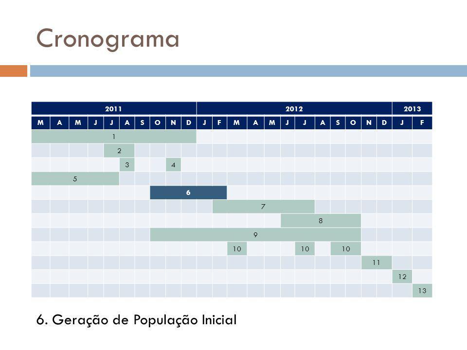 Cronograma 6. Geração de População Inicial 2011 2012 2013 M A J S O N