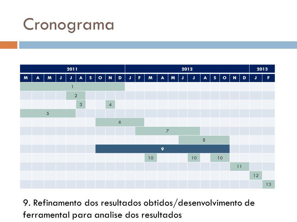 Cronograma 2011. 2012. 2013. M. A. J. S. O. N. D. F. 1. 2. 3. 4. 5. 6. 7. 8. 9. 10.