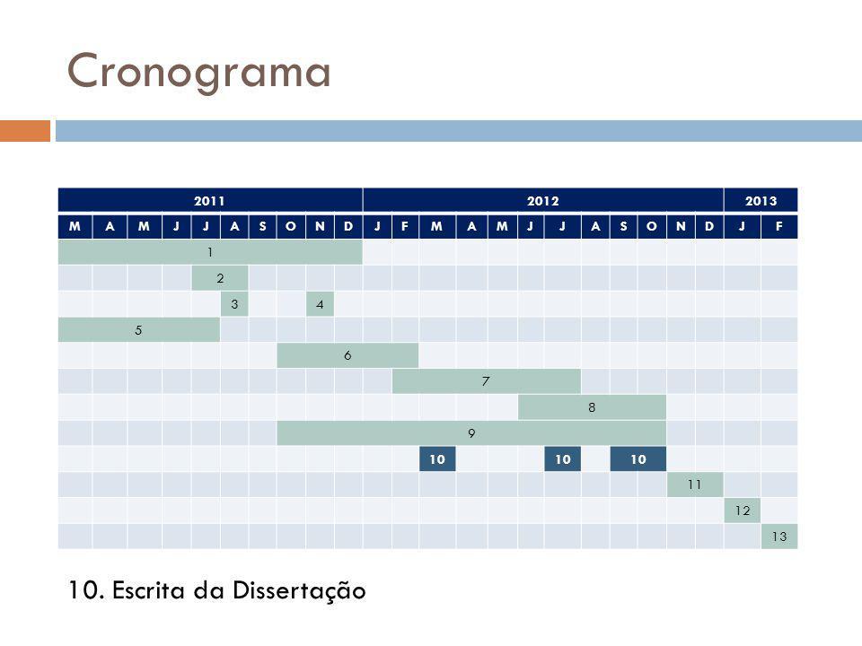 Cronograma 10. Escrita da Dissertação 2011 2012 2013 M A J S O N D F 1