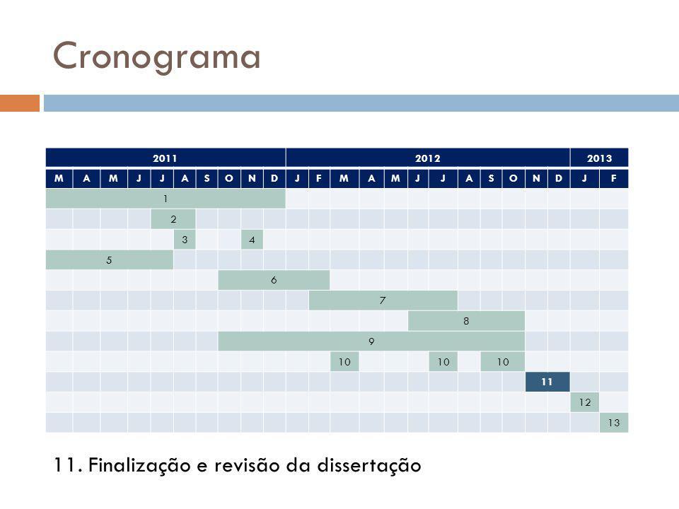 Cronograma 11. Finalização e revisão da dissertação 2011 2012 2013 M A