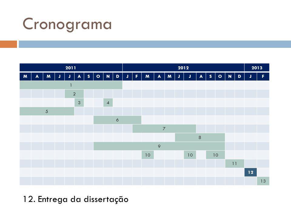 Cronograma 12. Entrega da dissertação 2011 2012 2013 M A J S O N D F 1
