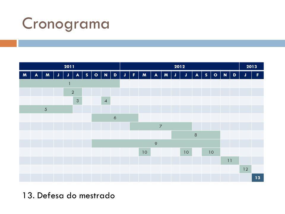 Cronograma 13. Defesa do mestrado 2011 2012 2013 M A J S O N D F 1 2 3
