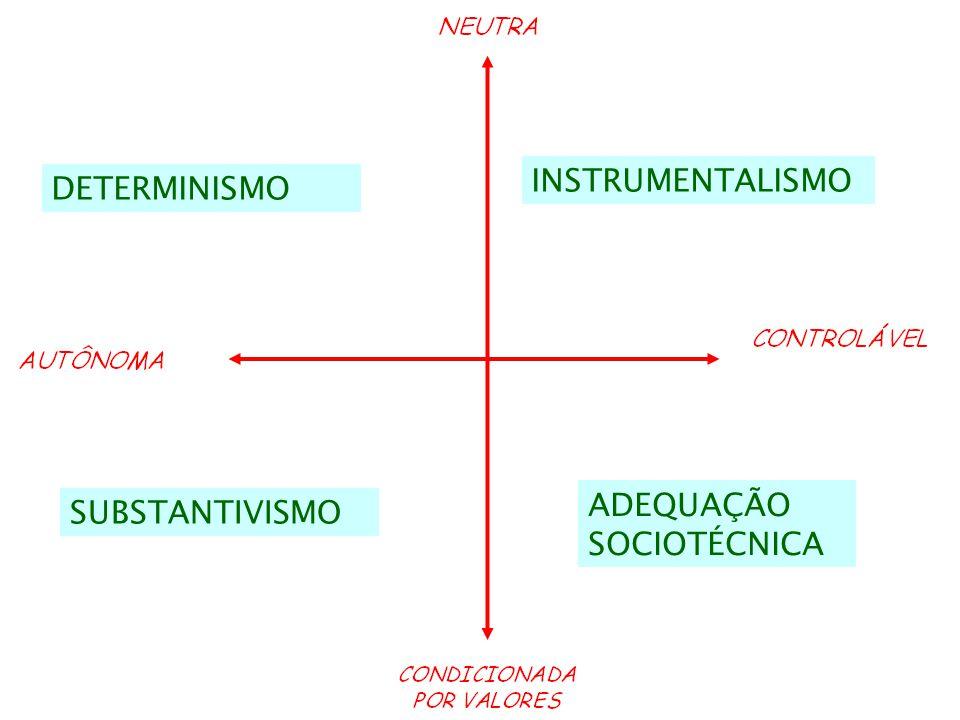 INSTRUMENTALISMO DETERMINISMO ADEQUAÇÃO SOCIOTÉCNICA SUBSTANTIVISMO
