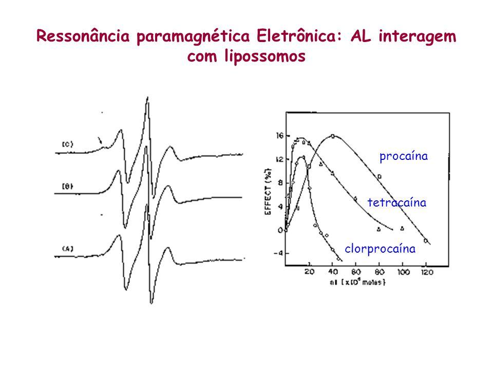 Ressonância paramagnética Eletrônica: AL interagem com lipossomos