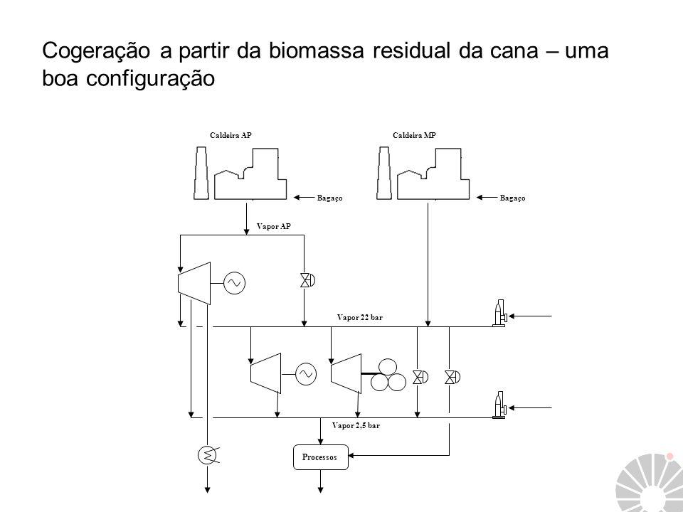 Cogeração a partir da biomassa residual da cana – uma boa configuração