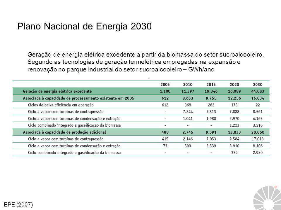 Plano Nacional de Energia 2030