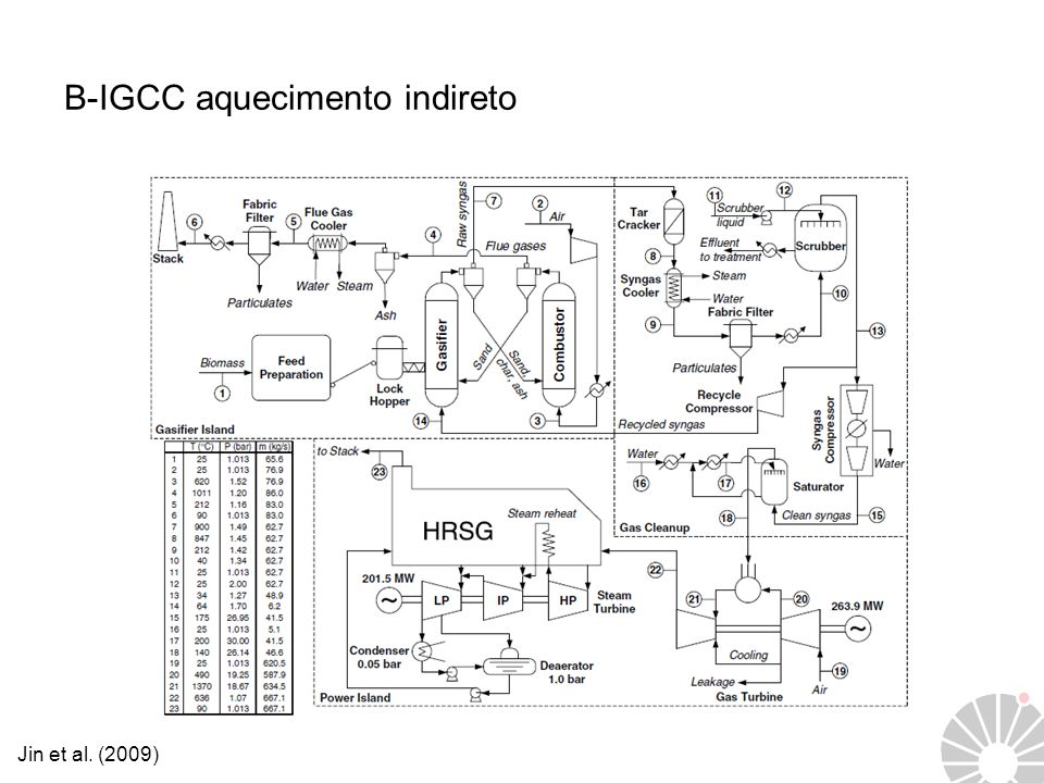B-IGCC aquecimento indireto