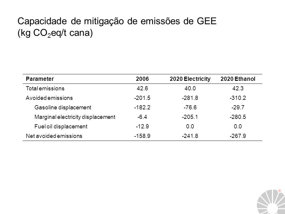 Capacidade de mitigação de emissões de GEE (kg CO2eq/t cana)
