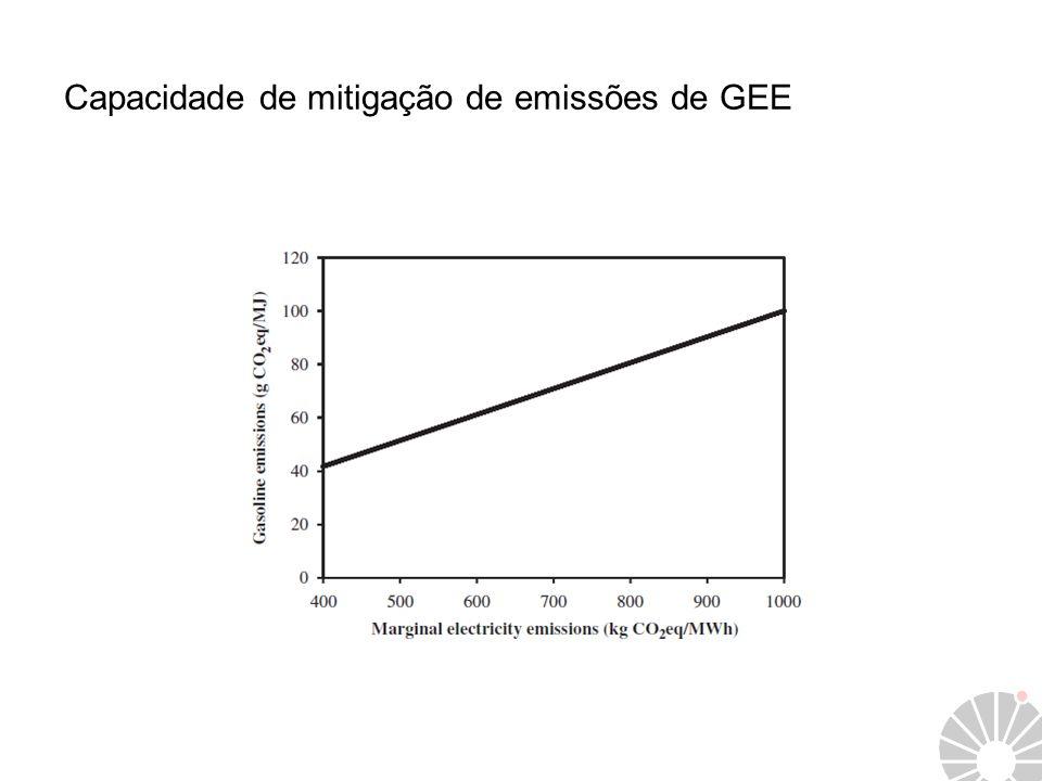 Capacidade de mitigação de emissões de GEE