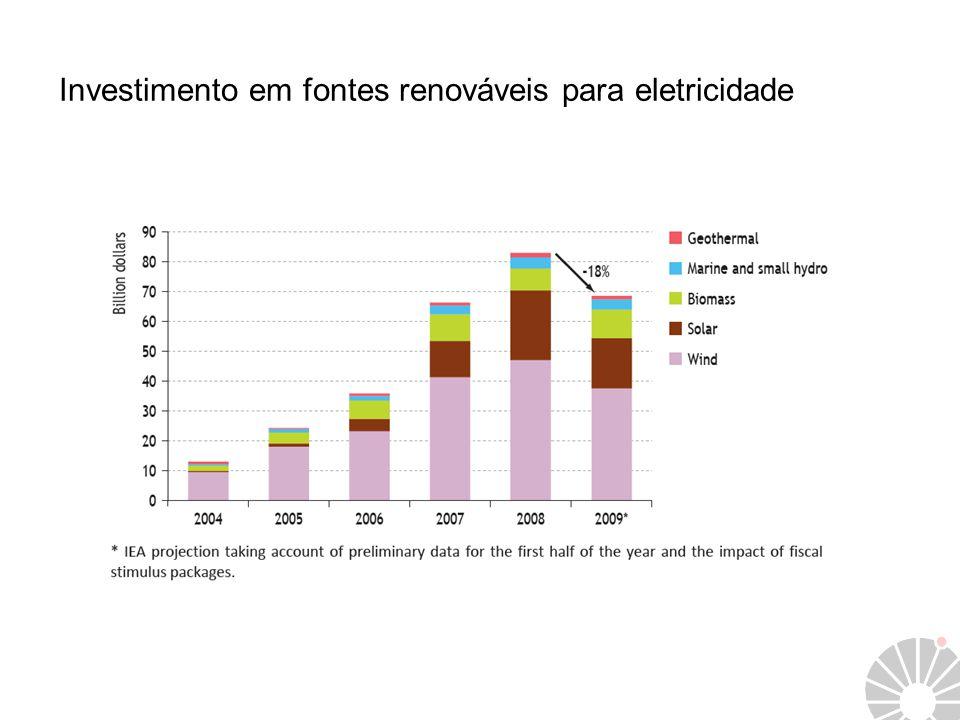 Investimento em fontes renováveis para eletricidade