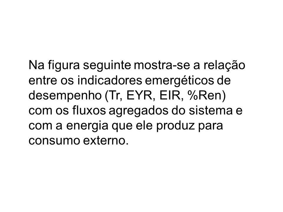 Na figura seguinte mostra-se a relação entre os indicadores emergéticos de desempenho (Tr, EYR, EIR, %Ren)