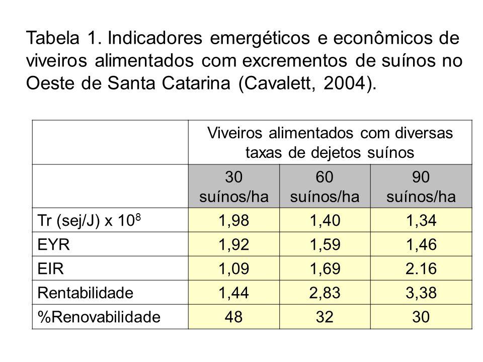 Viveiros alimentados com diversas taxas de dejetos suínos