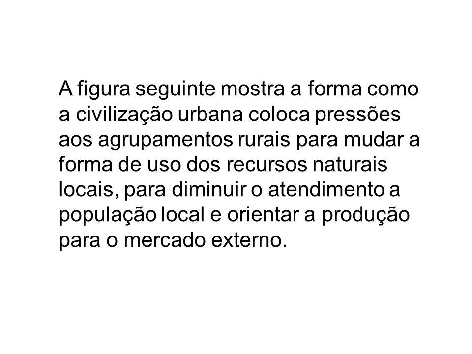 A figura seguinte mostra a forma como a civilização urbana coloca pressões aos agrupamentos rurais para mudar a forma de uso dos recursos naturais locais, para diminuir o atendimento a população local e orientar a produção para o mercado externo.