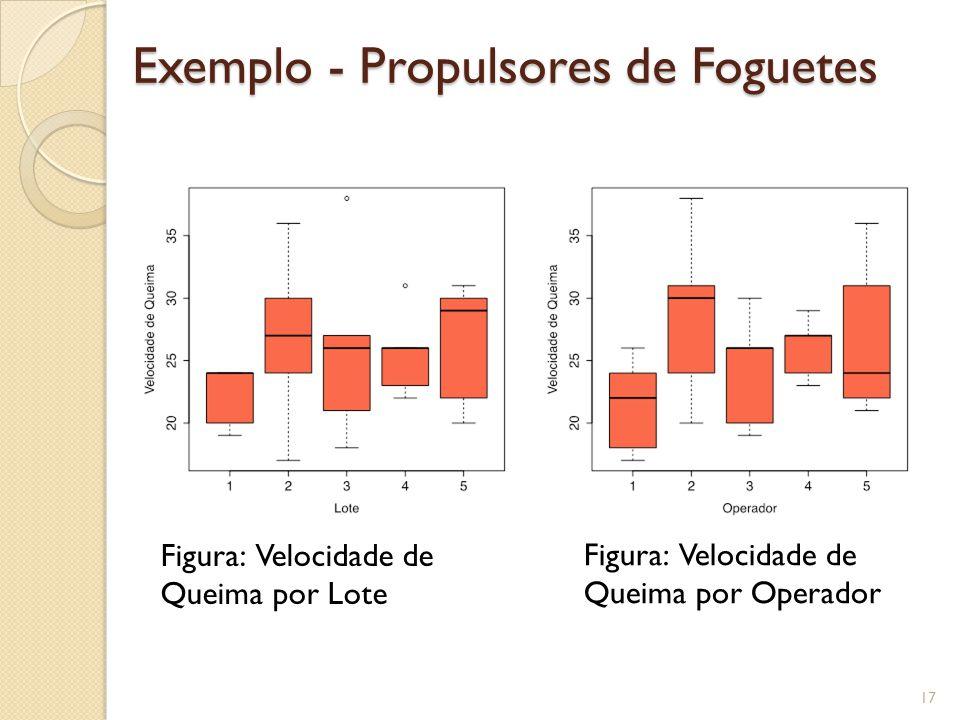 Análise Estatística Exemplo dos Propulsores de Foguetes