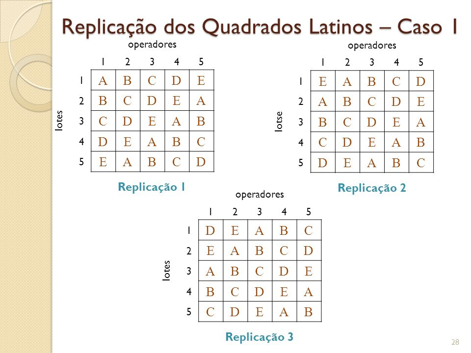 Tabela ANOVA Quadrados Latinos Replicados – Caso 1