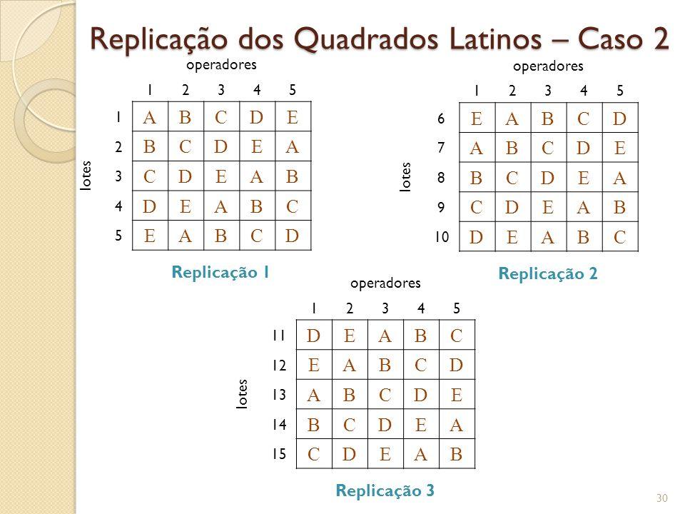 Tabela ANOVA Quadrados Latinos Replicados – Caso 2