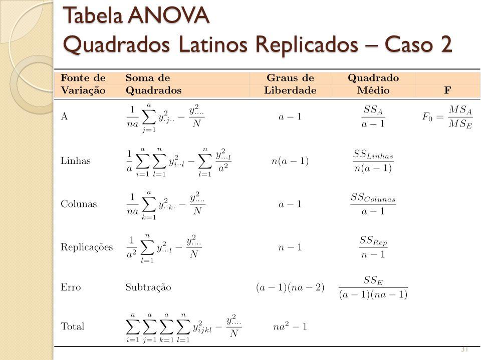Replicação dos Quadrados Latinos – Caso 2