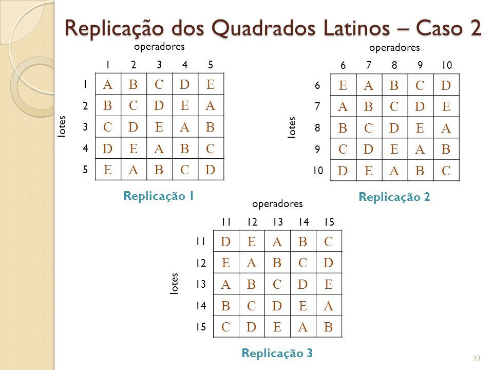 Tabela ANOVA Quadrados Latinos Replicados – Caso 3