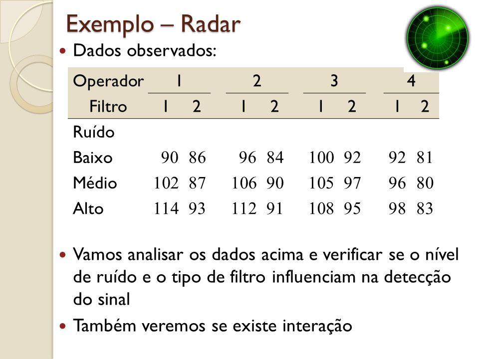 Exemplo – Radar O modelo linear para esse experimento é: