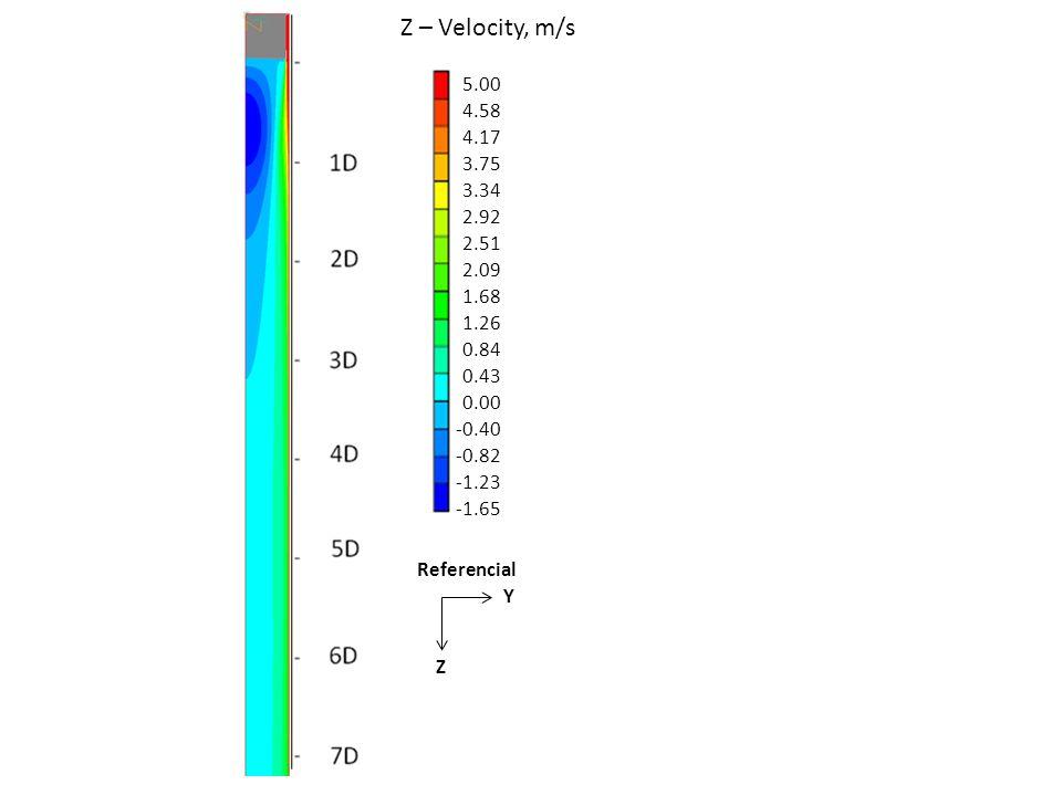 Z – Velocity, m/s 5.00. 4.58. 4.17. 3.75. 3.34. 2.92. 2.51. 2.09. 1.68. 1.26. 0.84. 0.43.