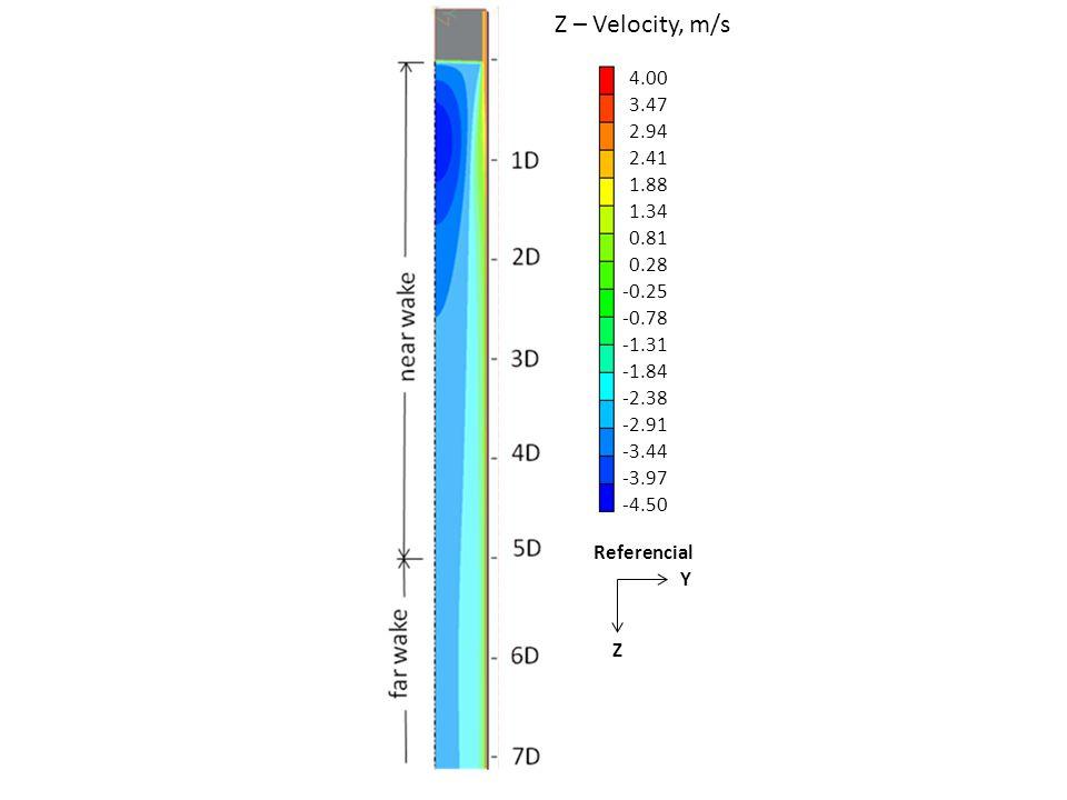 Z – Velocity, m/s 4.00. 3.47. 2.94. 2.41. 1.88. 1.34. 0.81. 0.28. -0.25. -0.78. -1.31. -1.84.