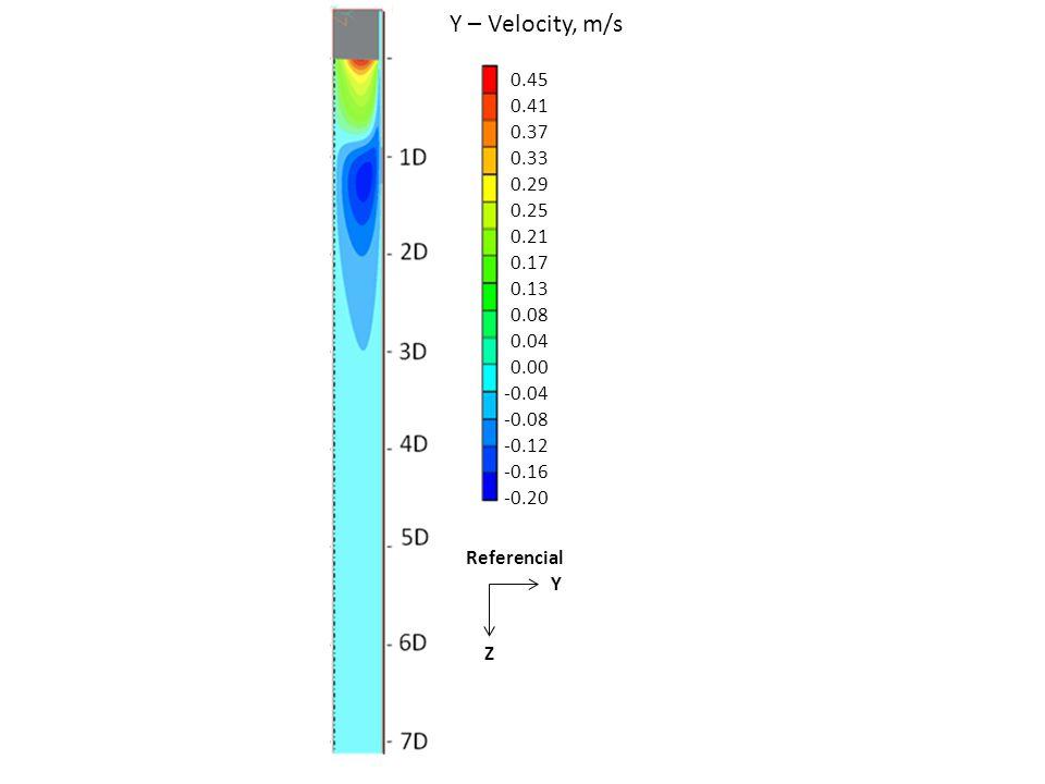 Y – Velocity, m/s 0.45. 0.41. 0.37. 0.33. 0.29. 0.25. 0.21. 0.17. 0.13. 0.08. 0.04. 0.00.
