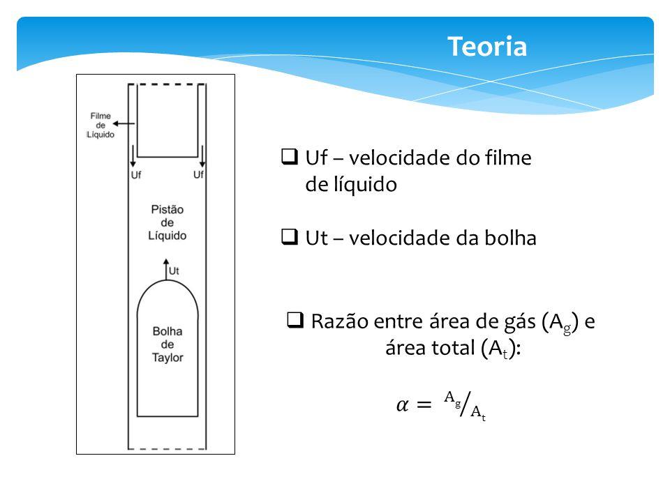 Razão entre área de gás (Ag) e área total (At):