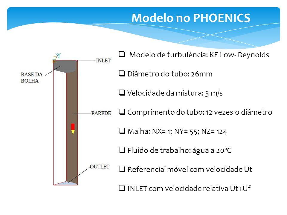 Modelo no PHOENICS Modelo de turbulência: KE Low- Reynolds