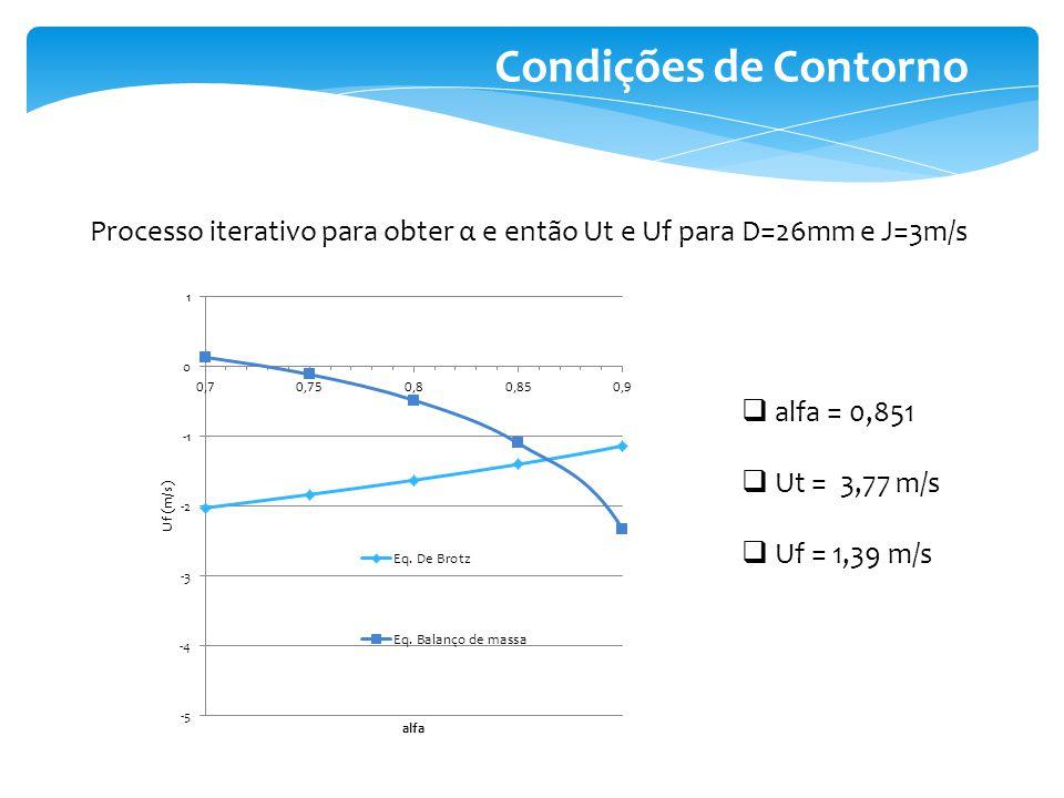 Condições de Contorno Processo iterativo para obter α e então Ut e Uf para D=26mm e J=3m/s. alfa = 0,851.