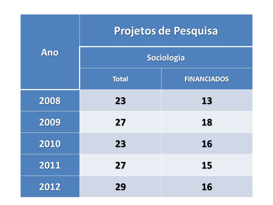 Projetos de Pesquisa Ano 2008 23 13 2009 27 18 2010 16 2011 15 2012 29