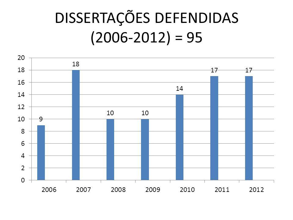 DISSERTAÇÕES DEFENDIDAS (2006-2012) = 95