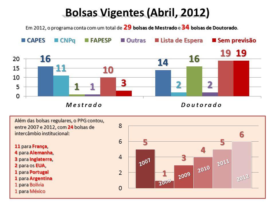Bolsas Vigentes (Abril, 2012)